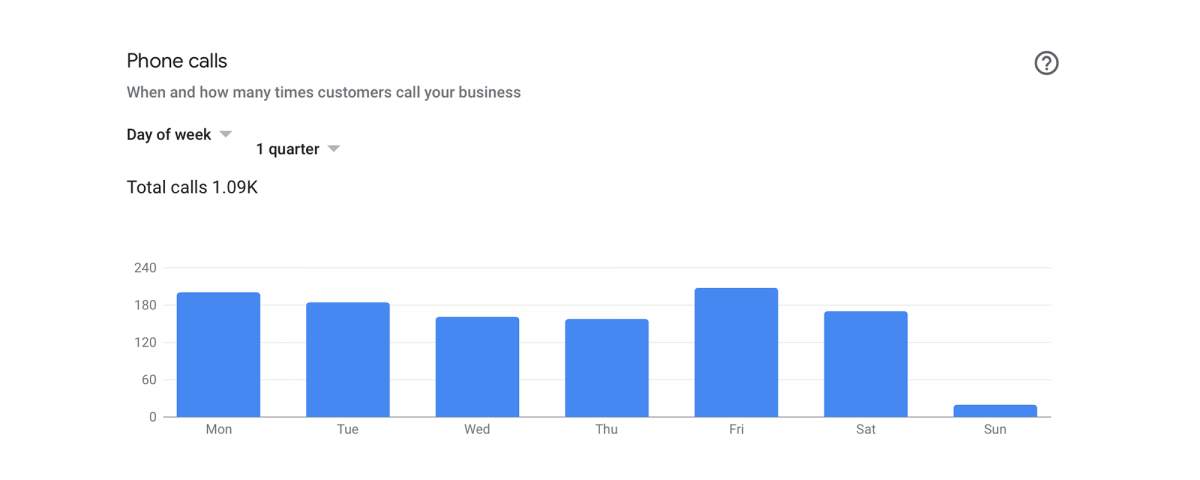 Google Listing Call Insights